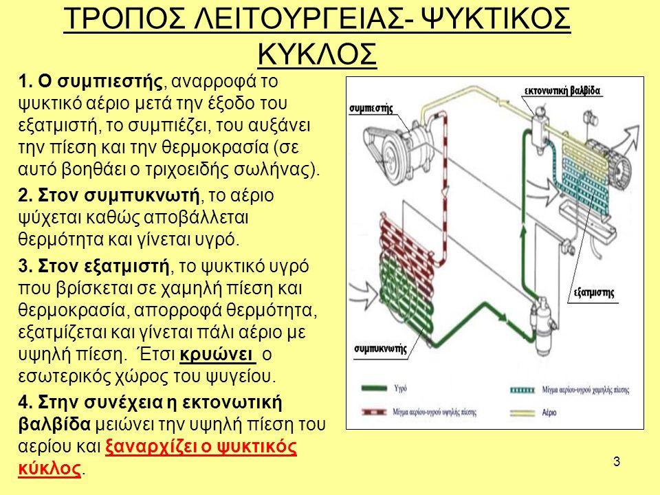 3 ΤΡΟΠΟΣ ΛΕΙΤΟΥΡΓΕΙΑΣ- ΨΥΚΤΙΚΟΣ ΚΥΚΛΟΣ 1. Ο συμπιεστής, αναρροφά το ψυκτικό αέριο μετά την έξοδο του εξατμιστή, το συμπιέζει, του αυξάνει την πίεση κα