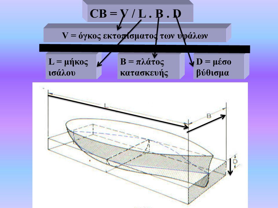 CB = V / L. B.