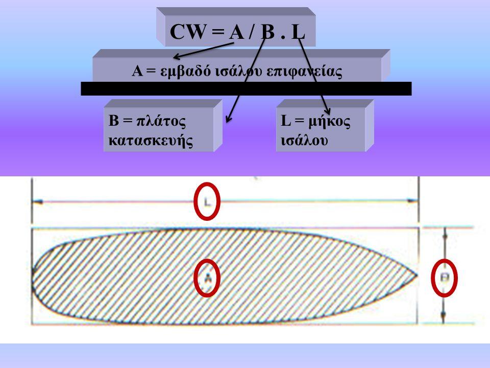 Α = εμβαδό ισάλου επιφανείας Β = πλάτος κατασκευής L = μήκος ισάλου CW = A / B. L