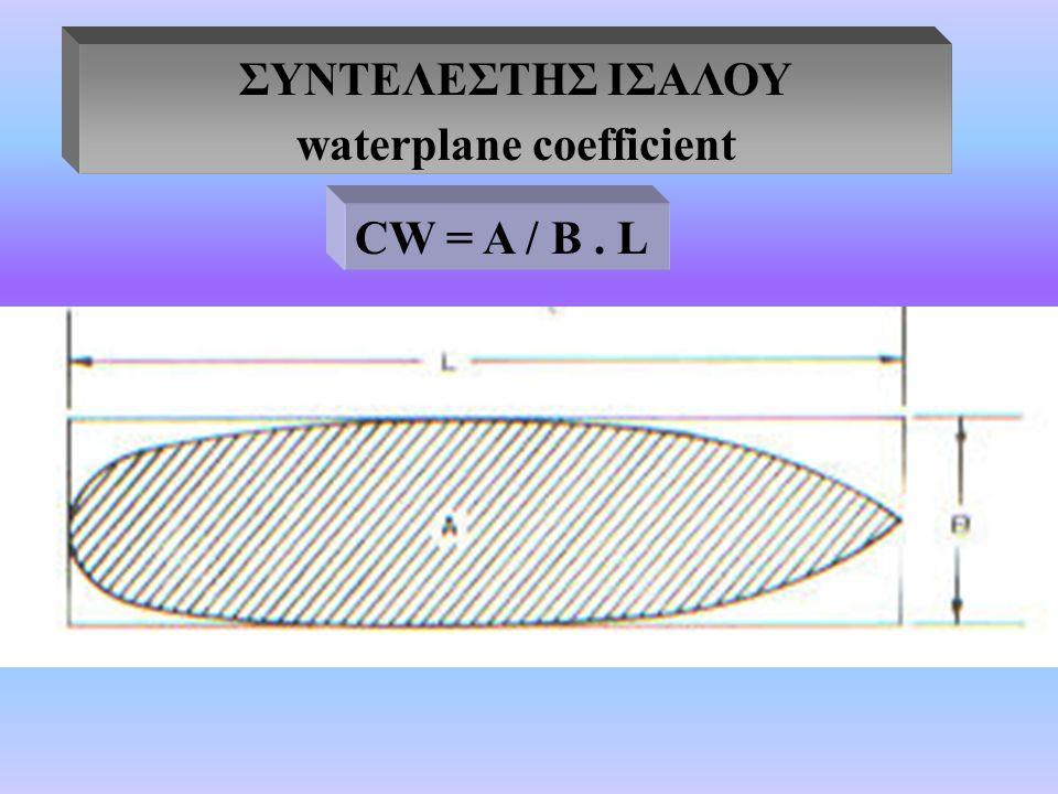 ΣΥΝΤΕΛΕΣΤΗΣ ΙΣΑΛΟΥ waterplane coefficient CW = A / B. L
