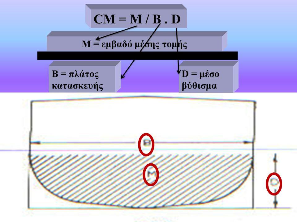 M = εμβαδό μέσης τομής Β = πλάτος κατασκευής D = μέσο βύθισμα CΜ = Μ / B. D