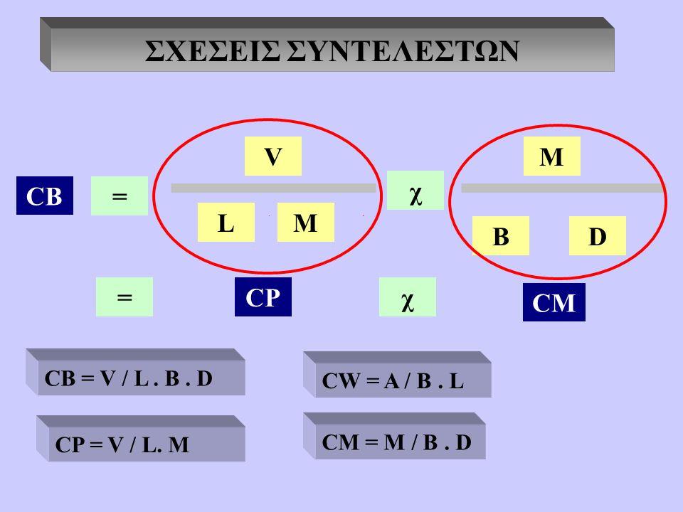 ΣΧΕΣΕΙΣ ΣΥΝΤΕΛΕΣΤΩΝ CB = V L χ M BD =CP CM χ BD M CB = V / L.