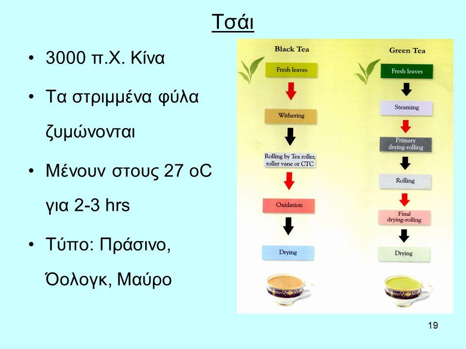 19 Τσάι 3000 π.Χ. Κίνα Τα στριμμένα φύλα ζυμώνονται Μένουν στους 27 οC για 2-3 hrs Τύπο: Πράσινο, Όολογκ, Μαύρο