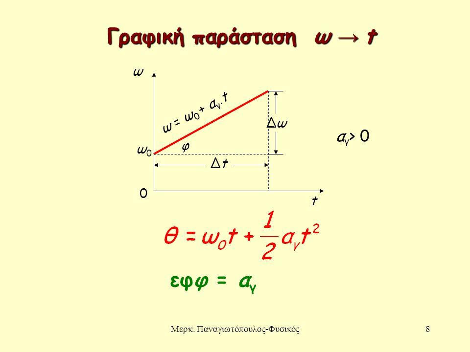 Μερκ. Παναγιωτόπουλος-Φυσικός8 ω 0 t ω0ω0 ΔtΔt ΔωΔω φ εφφ = α γ αγ> 0αγ> 0 Γραφική παράσταση ω → t ω = ω0 + αγ.tω = ω0 + αγ.t