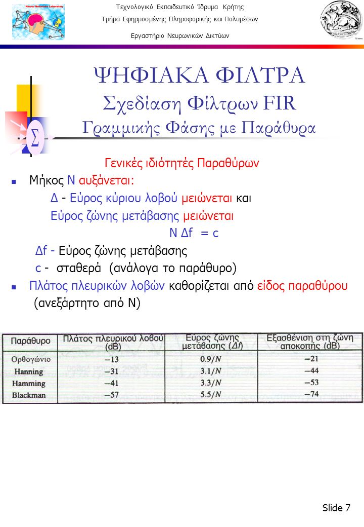 Τεχνολογικό Εκπαιδευτικό Ίδρυμα Κρήτης Τμήμα Εφηρμοσμένης Πληροφορικής και Πολυμέσων Εργαστήριο Νευρωνικών Δικτύων Slide 7 ΨΗΦΙΑΚΑ ΦΙΛΤΡΑ Σχεδίαση Φίλτρων FIR Γραμμικής Φάσης με Παράθυρα Γενικές ιδιότητές Παραθύρων Μήκος Ν αυξάνεται: Δ - Εύρος κύριου λοβού μειώνεται και Εύρος ζώνης μετάβασης μειώνεται Ν Δf = c Δf - Εύρος ζώνης μετάβασης c - σταθερά (ανάλογα το παράθυρο) Πλάτος πλευρικών λοβών καθορίζεται από είδος παραθύρου (ανεξάρτητο από Ν)