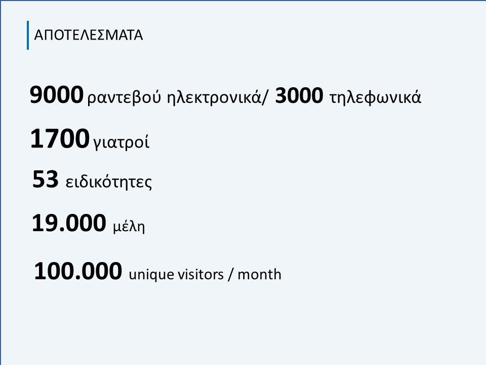 ΑΠΟΤΕΛΕΣΜΑΤΑ 100.000 unique visitors / month 1700 γιατροί 19.000 μέλη 9000 ραντεβού ηλεκτρονικά/ 3000 τηλεφωνικά 53 ειδικότητες