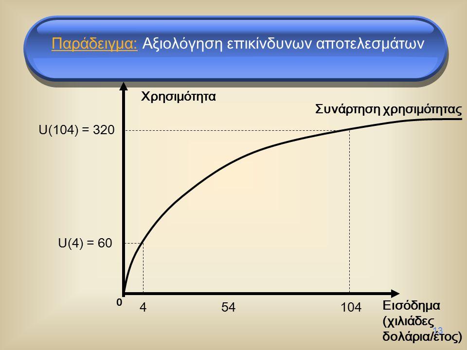 13 Εισόδημα (χιλιάδες δολάρια/έτος) U(4) = 60 454104 Συνάρτηση χρησιμότητας U(104) = 320 0 Παράδειγμα: Αξιολόγηση επικίνδυνων αποτελεσμάτων Χρησιμότητα
