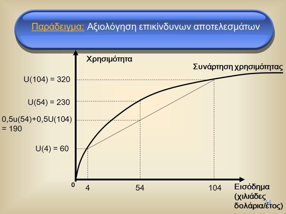 14 Εισόδημα (χιλιάδες δολάρια/έτος) Χρησιμότητα U(54) = 230 U(4) = 60 0,5u(54)+0,5U(104) = 190 454104 Συνάρτηση χρησιμότητας U(104) = 320 0 Παράδειγμα: Αξιολόγηση επικίνδυνων αποτελεσμάτων