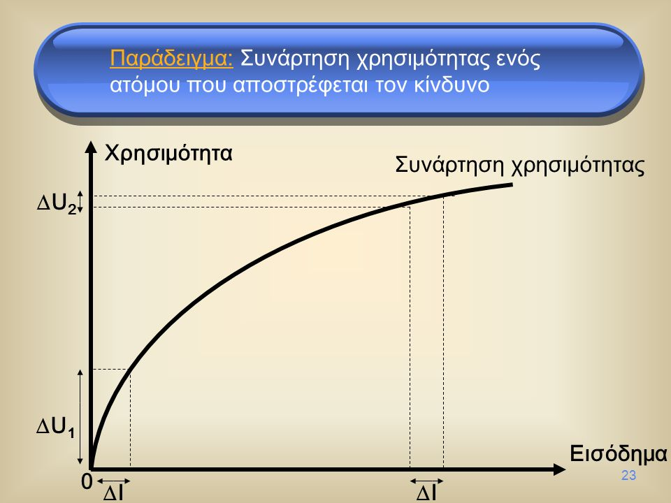 23 Χρησιμότητα Εισόδημα Συνάρτηση χρησιμότητας 0 U1U1 II II  U 2 Παράδειγμα: Συνάρτηση χρησιμότητας ενός ατόμου που αποστρέφεται τον κίνδυνο
