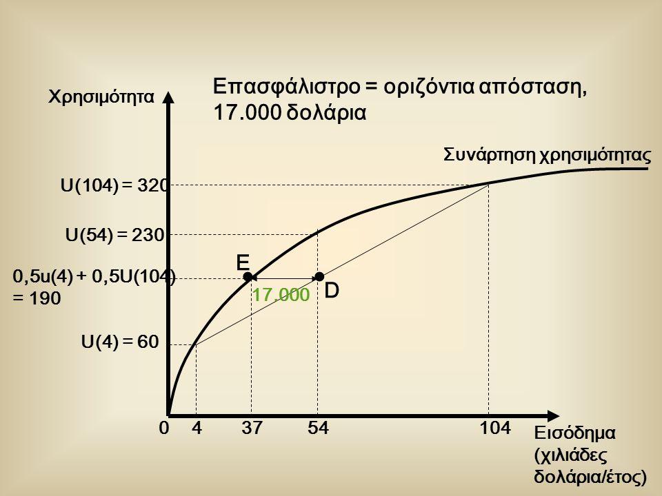 Εισόδημα (χιλιάδες δολάρια/έτος) Χρησιμότητα U(54) = 230 U(4) = 60 0,5u(4) + 0,5U(104) = 190 454104 Συνάρτηση χρησιμότητας U(104) = 320 0 17.000 37 Επασφάλιστρο = οριζόντια απόσταση, 17.000 δολάρια D E