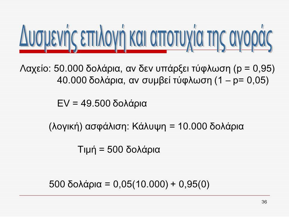 36 Λαχείο: 50.000 δολάρια, αν δεν υπάρξει τύφλωση (p = 0,95) 40.000 δολάρια, αν συμβεί τύφλωση (1 – p= 0,05) EV = 49.500 δολάρια (λογική) ασφάλιση: Κάλυψη = 10.000 δολάρια Τιμή = 500 δολάρια 500 δολάρια = 0,05(10.000) + 0,95(0)