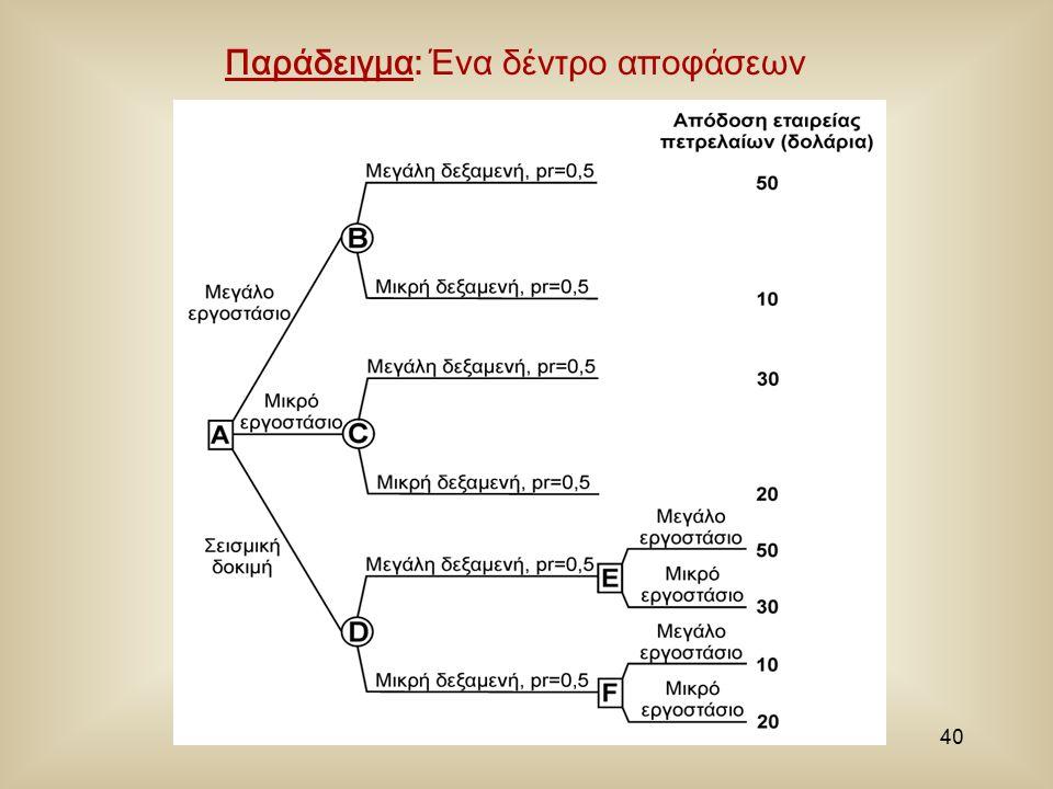 40 Παράδειγμα: Ένα δέντρο αποφάσεων