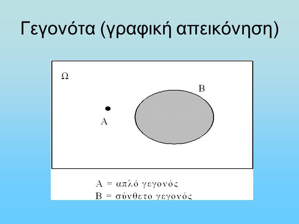 Θεωρία Συνόλων & Γεγονότα Πραγματοποιείται το Α και το Β Πραγματοποιείται η Α  Β (τομή) Ω Α Β
