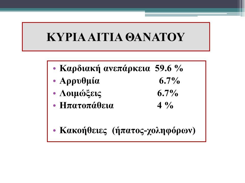 ΚΥΡΙΑ ΑΙΤΙΑ ΘΑΝΑΤΟΥ Καρδιακή ανεπάρκεια 59.6 % Αρρυθμία 6.7% Λοιμώξεις 6.7% Ηπατοπάθεια 4 % Κακοήθειες (ήπατος-χοληφόρων)