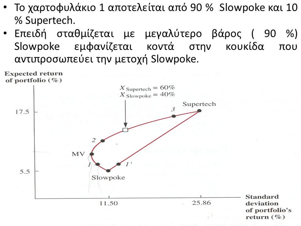 Ο κύβος ڤ στο σχήμα αναπαριστά χαρτοφυλάκιο με 60 % σε μετοχές Supertech και 40 % σε μετοχές Slowpoke.