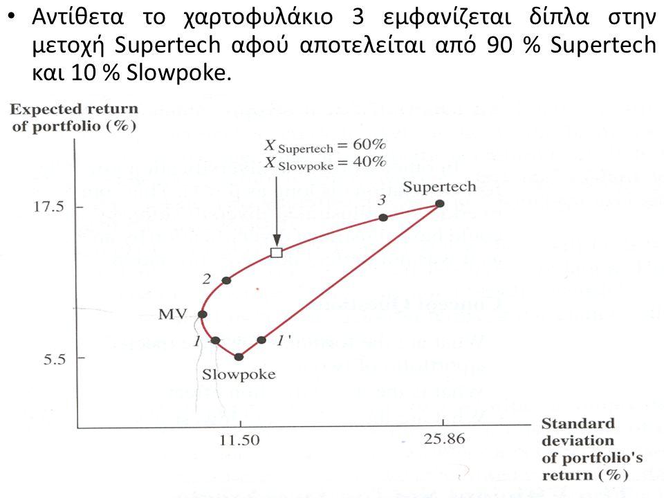 Το χαρτοφυλάκιο 1 αποτελείται από 90 % Slowpoke και 10 % Supertech. Επειδή σταθμίζεται με μεγαλύτερο βάρος ( 90 %) Slowpoke εμφανίζεται κοντά στην κου
