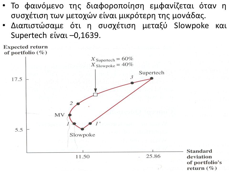 Αντίθετα το χαρτοφυλάκιο 3 εμφανίζεται δίπλα στην μετοχή Supertech αφού αποτελείται από 90 % Supertech και 10 % Slowpoke.