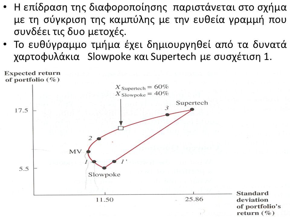 Το φαινόμενο της διαφοροποίηση εμφανίζεται όταν η συσχέτιση των μετοχών είναι μικρότερη της μονάδας.