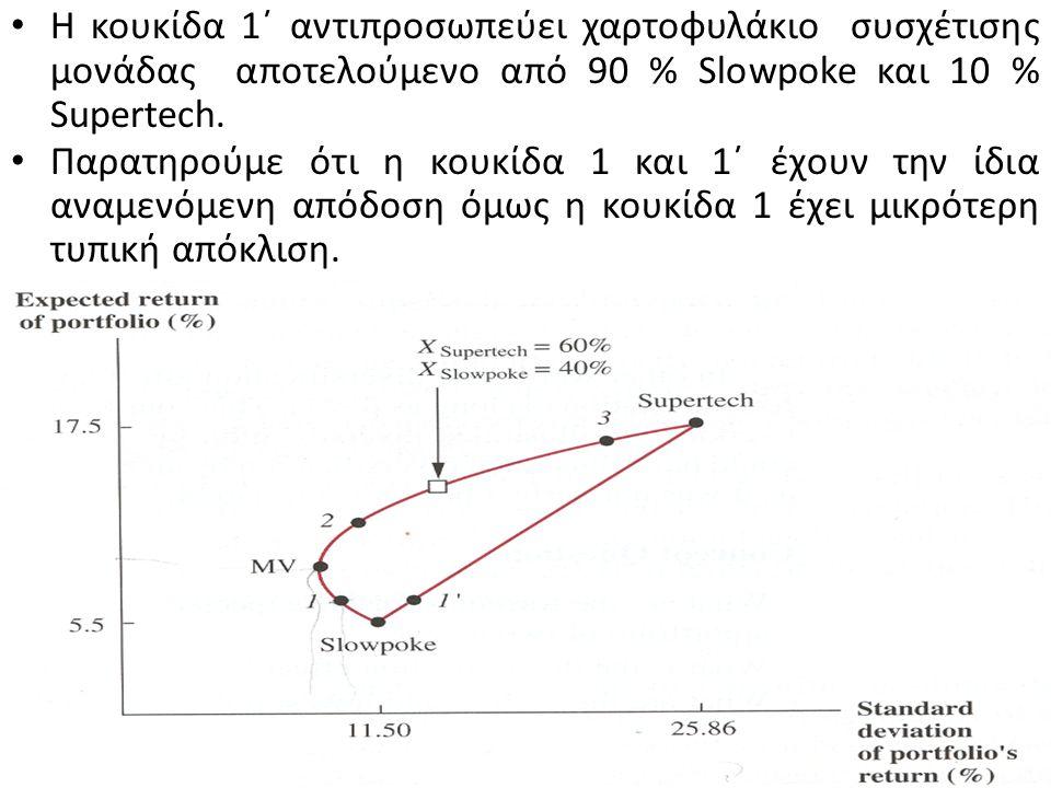 Η επίδραση της διαφοροποίησης παριστάνεται στο σχήμα με τη σύγκριση της καμπύλης με την ευθεία γραμμή που συνδέει τις δυο μετοχές.
