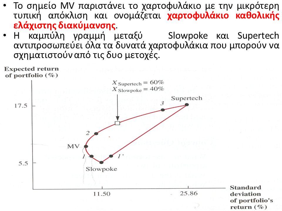 Η κουκίδα 1΄ αντιπροσωπεύει χαρτοφυλάκιο συσχέτισης μονάδας αποτελούμενο από 90 % Slowpoke και 10 % Supertech. Παρατηρούμε ότι η κουκίδα 1 και 1΄ έχου