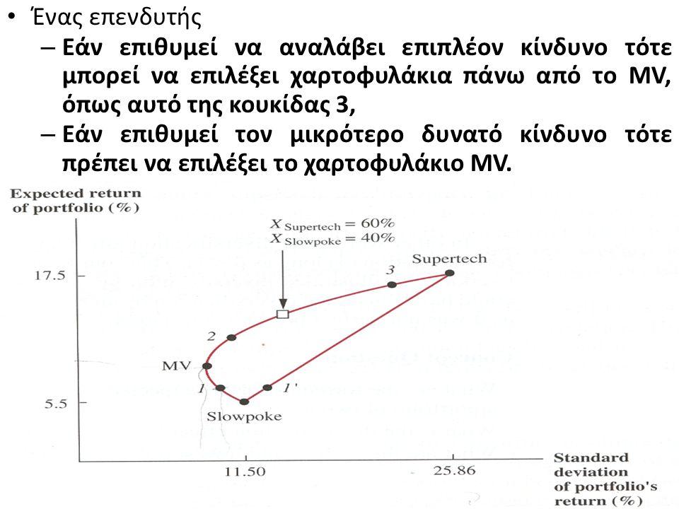 Το σημείο MV παριστάνει το χαρτοφυλάκιο με την μικρότερη τυπική απόκλιση και ονομάζεται χαρτοφυλάκιο καθολικής ελάχιστης διακύμανσης. Η καμπύλη γραμμή