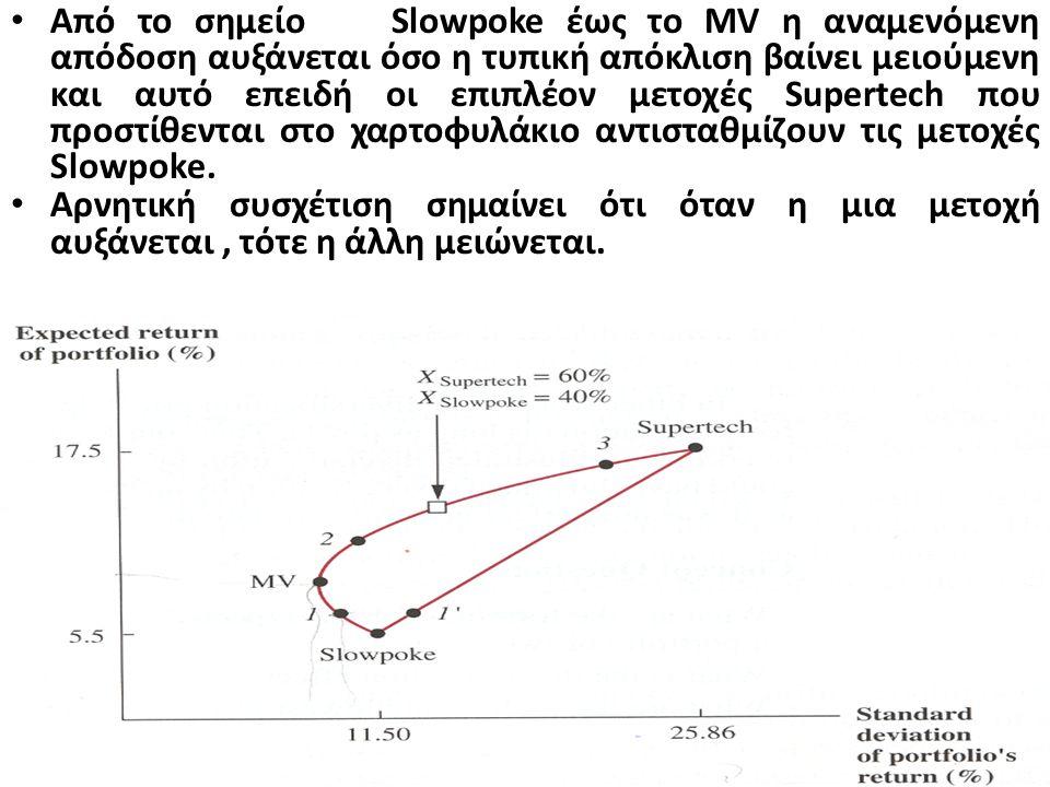 Εκπληκτικό είναι το συμπέρασμα που βγαίνει για τα σημεία κάτω του MV. Ενώ έχουν μεγαλύτερη τυπική απόκλιση (κίνδυνο) από το σημείο MV, η αναμενόμενη α