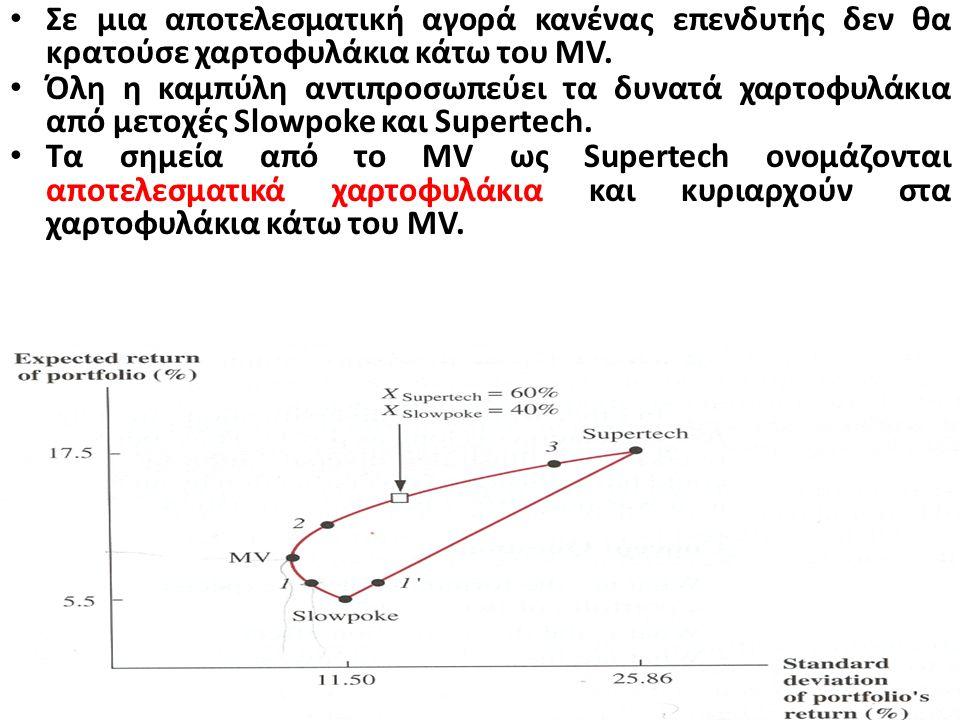 Από το σημείο Slowpoke έως το MV η αναμενόμενη απόδοση αυξάνεται όσο η τυπική απόκλιση βαίνει μειούμενη και αυτό επειδή οι επιπλέον μετοχές Supertech
