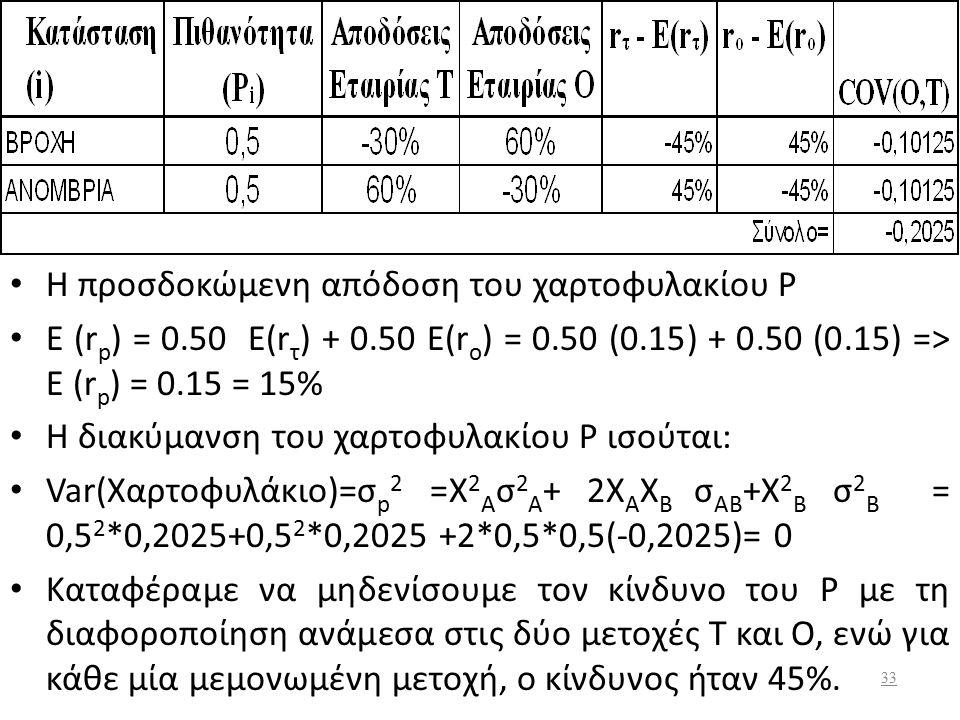 Γενικά η συνδιακύμανση χαρτοφυλακίου μετοχών Α, Β είναι ίση σ ΑΒ = COV(Α,Β) = ΣP i [r iA -E(r A )]* [r iB -E(r B )] Για τις μετοχές Ο και Τ η συνδιακύ