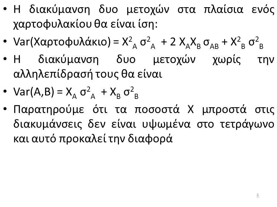 Διαφοροποίηση Η τυπική απόκλιση των δυο μετοχών Α και Β είναι ίση με τον σταθμισμένο μέσο των τυπικών αποκλίσεων των δυο μετοχών δηλαδή Σταθμισμένος μέσος τυπικών αποκλίσεων = Χ Α σ Α + Χ Β σ Β = 0,6 *0,2586 + 0,4 * 0,115= 0,2012 Όμως έχουμε διαπιστώσει παραπάνω ότι η τυπική απόκλιση των μετοχών Α και Β στα πλαίσια ενός χαρτοφυλακίου είναι 0,1544 < 0,2012.