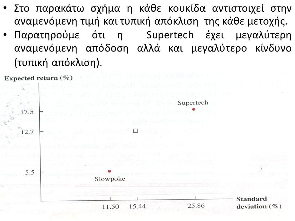 Από το σημείο Slowpoke έως το MV η αναμενόμενη απόδοση αυξάνεται όσο η τυπική απόκλιση βαίνει μειούμενη και αυτό επειδή οι επιπλέον μετοχές Supertech που προστίθενται στο χαρτοφυλάκιο αντισταθμίζουν τις μετοχές Slowpoke.