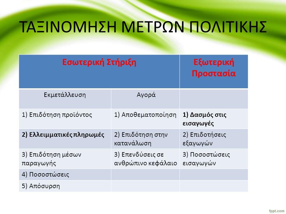 ΤΑΞΙΝΟΜΗΣΗ ΜΕΤΡΩΝ ΠΟΛΙΤΙΚΗΣ Εσωτερική ΣτήριξηΕξωτερική Προστασία Εκμετάλλευση Αγορά 1) Επιδότηση προϊόντος1) Αποθεματοποίηση1) Δασμός στις εισαγωγές 2