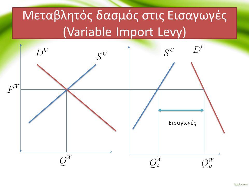 Μεταβλητός δασμός στις Εισαγωγές (Variable Import Levy)(2) α β γ δ ε ζ Μεταβολές (πλεονάσματα) Πλεόνασμα Παραγωγούα Πλεόνασμα Καταναλωτή-α-β-γ-δ Κόστος προϋπολογισμούγ (καθαρό) κοινωνικό πλεόνασμα -β-δ Μεταβολές (Μεταβιβάσεις) Παραγωγοία Καταναλωτές-α-β-γ-δ Φορολογούμενοιγ (καθαρό) κοινωνικό πλεόνασμα -β-δ