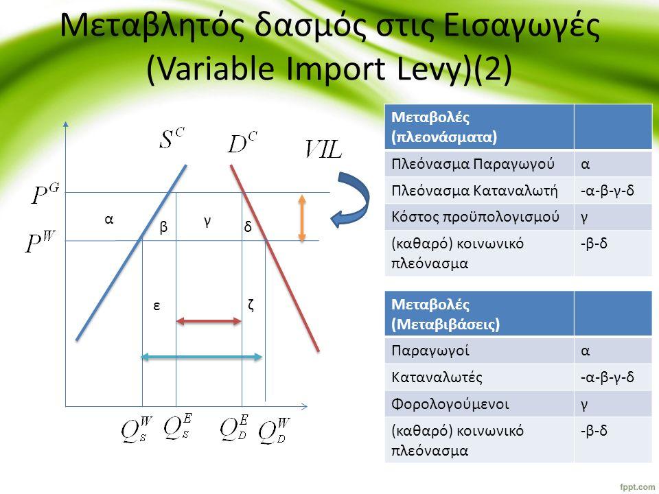 Μεταβλητός δασμός στις Εισαγωγές (Variable Import Levy)(2) α β γ δ ε ζ Μεταβολές (πλεονάσματα) Πλεόνασμα Παραγωγούα Πλεόνασμα Καταναλωτή-α-β-γ-δ Κόστο