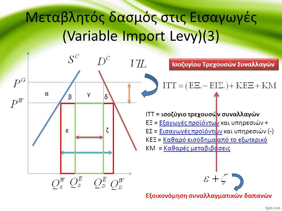 Μεταβλητός δασμός στις Εισαγωγές (Variable Import Levy)(3) α β γ δ ε ζ Ισοζυγίου Τρεχουσών Συναλλαγών ΙΤΤ = ισοζύγιο τρεχουσών συναλλαγών ΕΞ = Εξαγωγέ