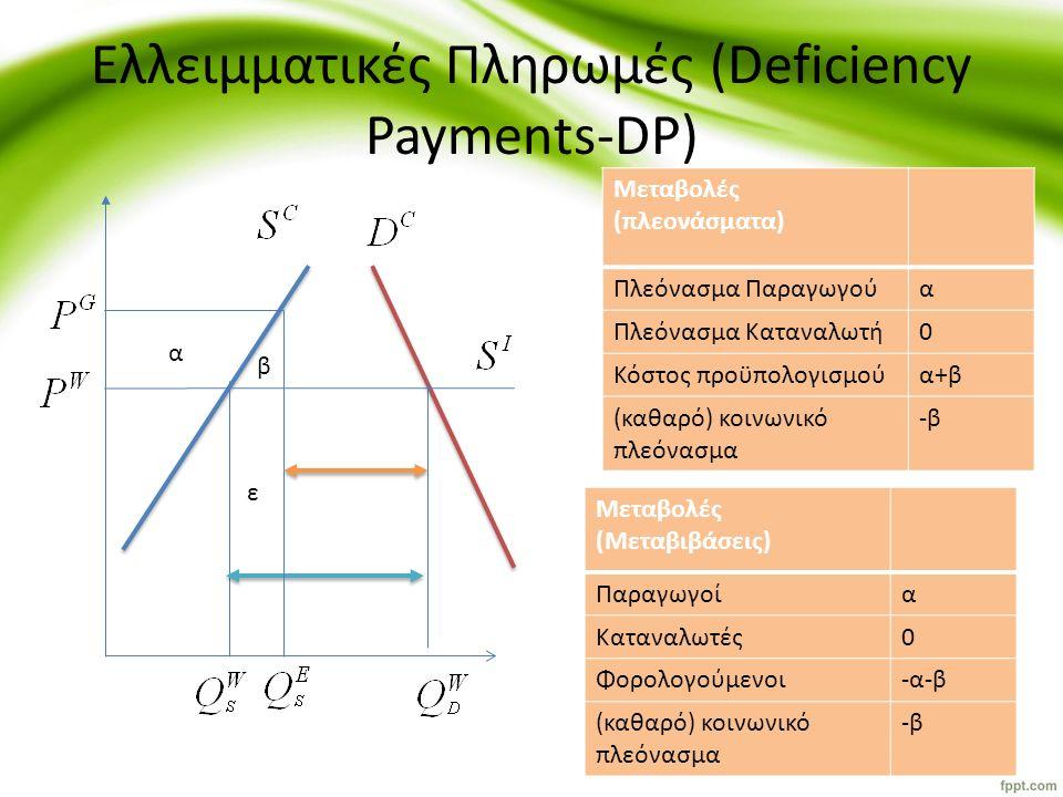 Ελλειμματικές Πληρωμές (Deficiency Payments-DP) α β ε Μεταβολές (πλεονάσματα) Πλεόνασμα Παραγωγούα Πλεόνασμα Καταναλωτή0 Κόστος προϋπολογισμούα+β (καθ