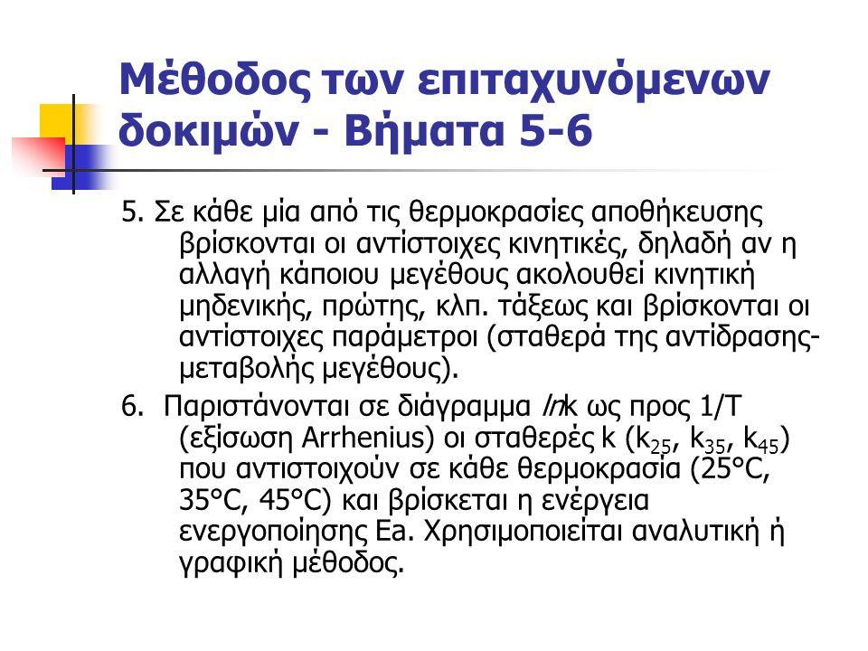 Μέθοδος των επιταχυνόμενων δοκιμών – Βήμα 7 7.Υπολογίζεται η σταθερά της αντίδρασης kπραγ.