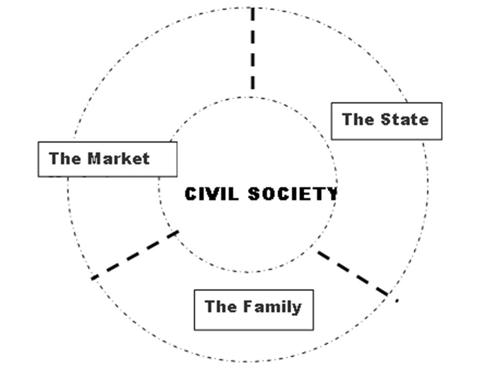 Μπορεί η ενίσχυση της οργανωμένης κοινωνίας πολιτών να προέλθει από τρίτους ; Κράτος: Όχι.