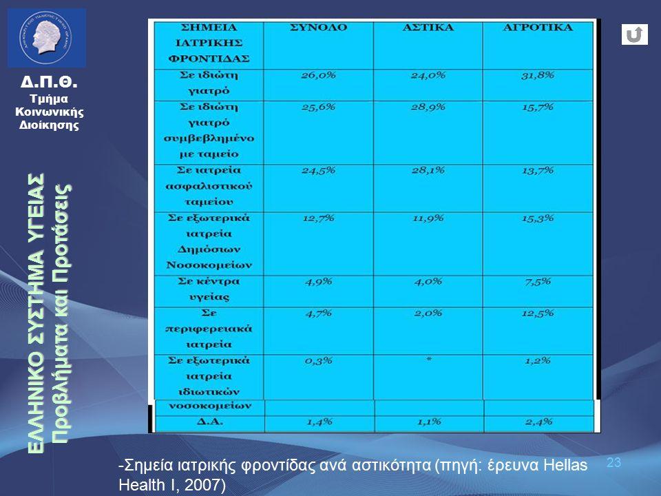 23 Δ.Π.Θ. Τμήμα Κοινωνικής Διοίκησης -Σημεία ιατρικής φροντίδας ανά αστικότητα (πηγή: έρευνα Hellas Health I, 2007) ΕΛΛΗΝΙΚΟ ΣΥΣΤΗΜΑ ΥΓΕΙΑΣ Προβλήματα