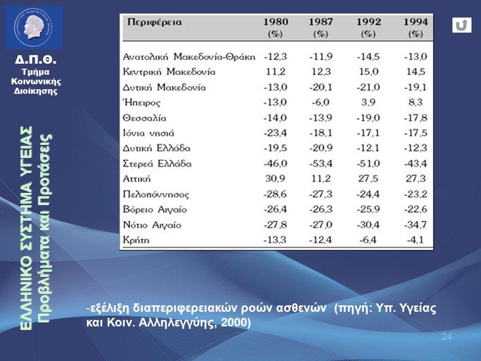 24 Δ.Π.Θ. Τμήμα Κοινωνικής Διοίκησης -εξέλιξη διαπεριφερειακών ροών ασθενών (πηγή: Υπ. Υγείας και Κοιν. Αλληλεγγύης, 2000) ΕΛΛΗΝΙΚΟ ΣΥΣΤΗΜΑ ΥΓΕΙΑΣ Προ