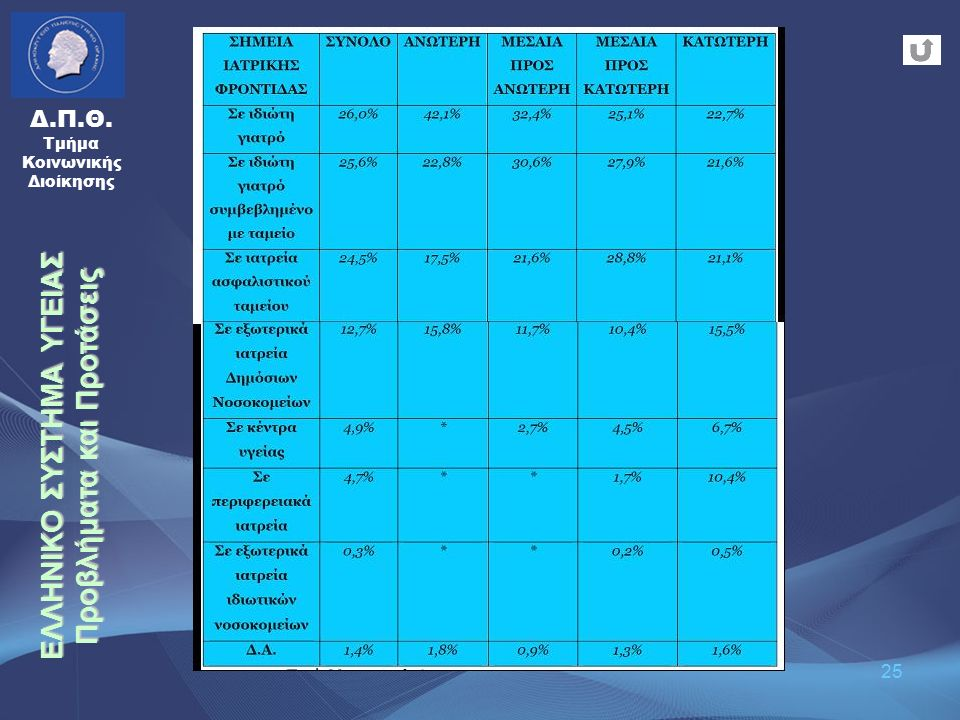 25 Δ.Π.Θ. Τμήμα Κοινωνικής Διοίκησης ΕΛΛΗΝΙΚΟ ΣΥΣΤΗΜΑ ΥΓΕΙΑΣ Προβλήματα και Προτάσεις