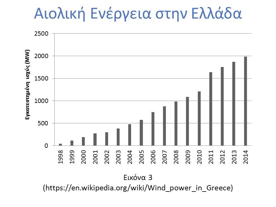 Εικόνα 3 (https://en.wikipedia.org/wiki/Wind_power_in_Greece) Αιολική Ενέργεια στην Ελλάδα