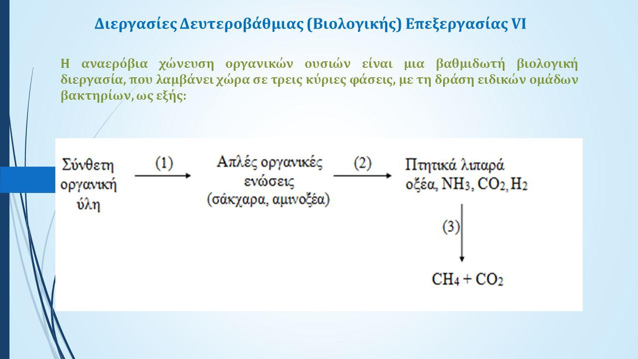 Ανοιχτές Χωμάτινες Αναερόβιες Δεξαμενές (ΑΧΑΔ)IV