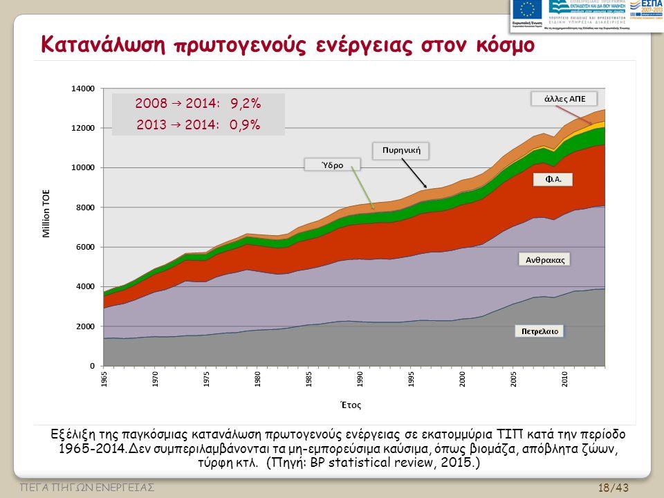 18/43 ΠΕΓΑ ΠΗΓΩΝ ΕΝΕΡΓΕΙΑΣ Κατανάλωση πρωτογενούς ενέργειας στον κόσμο Εξέλιξη της παγκόσμιας κατανάλωση πρωτογενούς ενέργειας σε εκατομμύρια ΤΙΠ κατά την περίοδο 1965-2014.Δεν συμπεριλαμβάνονται τα μη-εμπορεύσιμα καύσιμα, όπως βιομάζα, απόβλητα ζώων, τύρφη κτλ.
