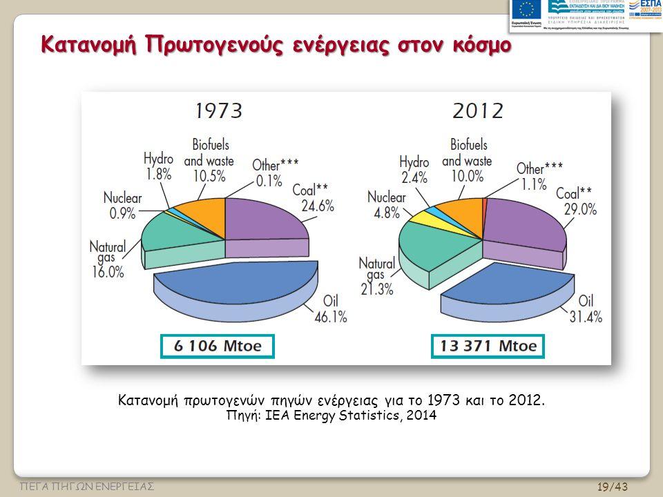 19/43 ΠΕΓΑ ΠΗΓΩΝ ΕΝΕΡΓΕΙΑΣ Κατανομή Πρωτογενούς ενέργειας στον κόσμο Κατανομή πρωτογενών πηγών ενέργειας για το 1973 και το 2012.