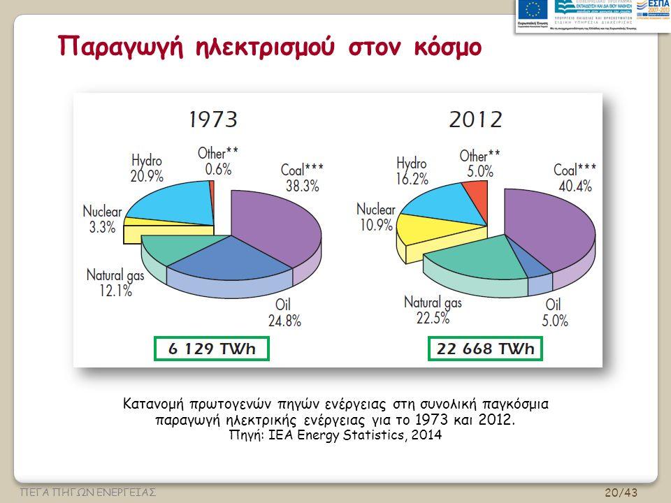 20/43 ΠΕΓΑ ΠΗΓΩΝ ΕΝΕΡΓΕΙΑΣ Παραγωγή ηλεκτρισμού στον κόσμο Κατανομή πρωτογενών πηγών ενέργειας στη συνολική παγκόσμια παραγωγή ηλεκτρικής ενέργειας για το 1973 και 2012.