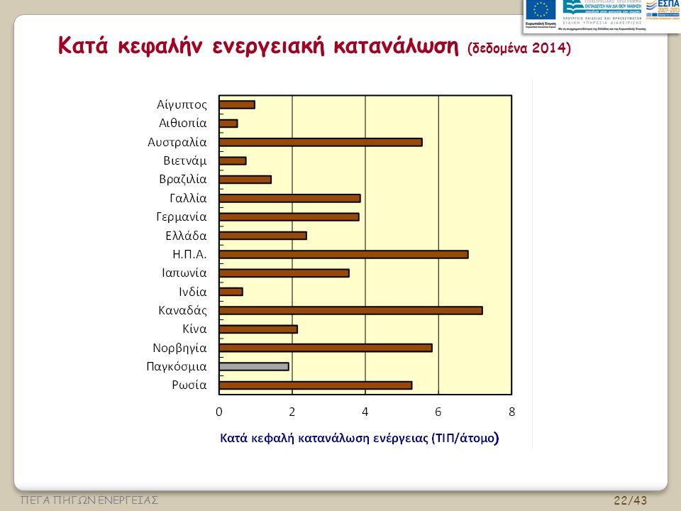 22/43 ΠΕΓΑ ΠΗΓΩΝ ΕΝΕΡΓΕΙΑΣ Κατά κεφαλήν ενεργειακή κατανάλωση (δεδομένα 2014)