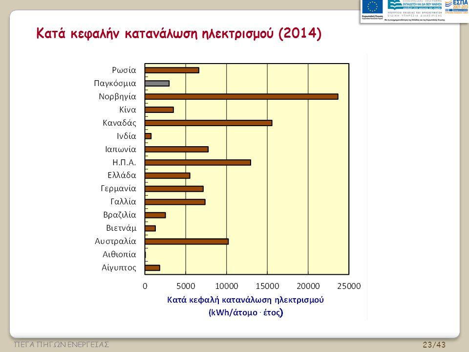 23/43 ΠΕΓΑ ΠΗΓΩΝ ΕΝΕΡΓΕΙΑΣ Κατά κεφαλήν κατανάλωση ηλεκτρισμού (2014)