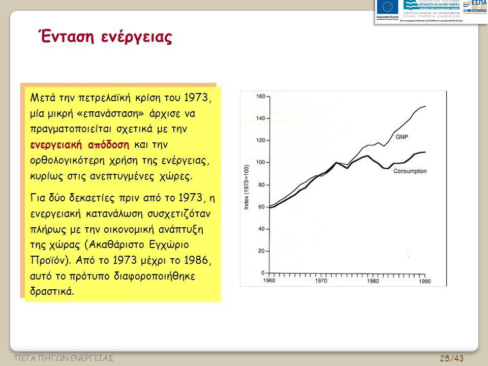 25/43 ΠΕΓΑ ΠΗΓΩΝ ΕΝΕΡΓΕΙΑΣ Ένταση ενέργειας Μετά την πετρελαϊκή κρίση του 1973, μία μικρή «επανάσταση» άρχισε να πραγματοποιείται σχετικά με την ενεργειακή απόδοση και την ορθολογικότερη χρήση της ενέργειας, κυρίως στις ανεπτυγμένες χώρες.