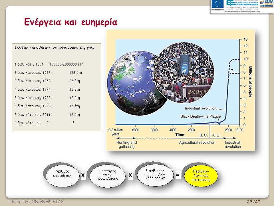 28/43 ΠΕΓΑ ΠΗΓΩΝ ΕΝΕΡΓΕΙΑΣ Ενέργεια και ευημερία Εκθετική πρόβλεψη του πληθυσμού της γης: 1 δισ.