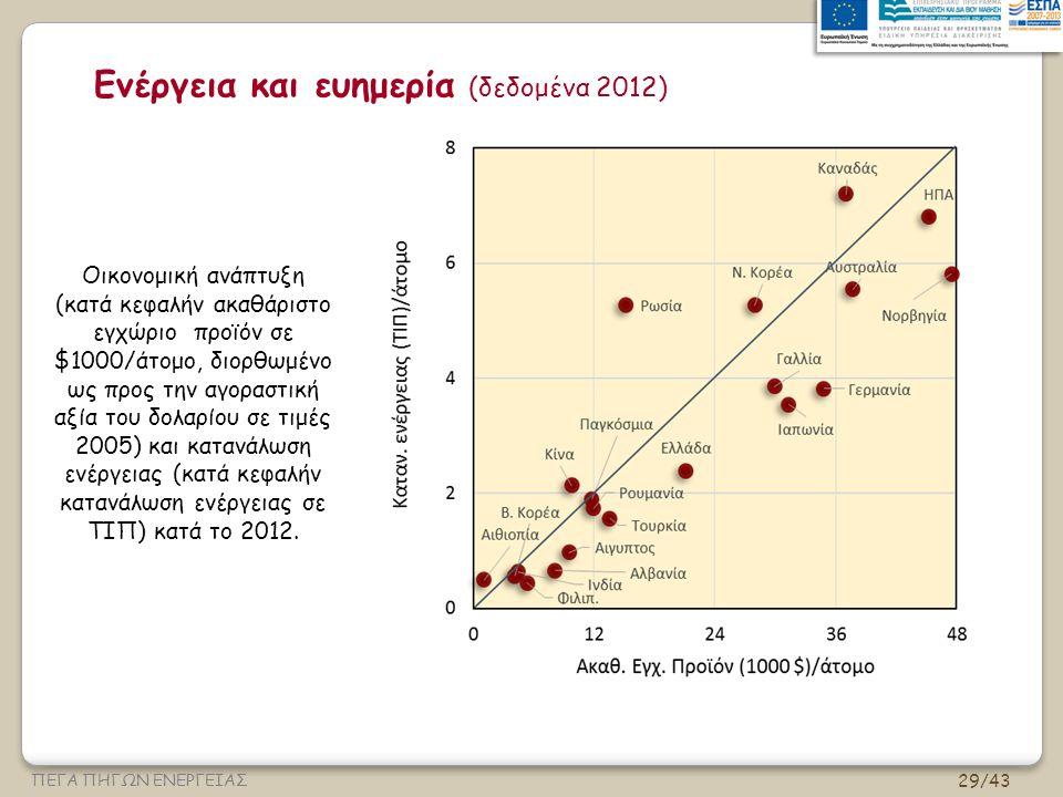 29/43 ΠΕΓΑ ΠΗΓΩΝ ΕΝΕΡΓΕΙΑΣ Ενέργεια και ευημερία (δεδομένα 2012) Οικονομική ανάπτυξη (κατά κεφαλήν ακαθάριστο εγχώριο προϊόν σε $1000/άτομο, διορθωμένο ως προς την αγοραστική αξία του δολαρίου σε τιμές 2005) και κατανάλωση ενέργειας (κατά κεφαλήν κατανάλωση ενέργειας σε ΤΙΠ) κατά το 2012.